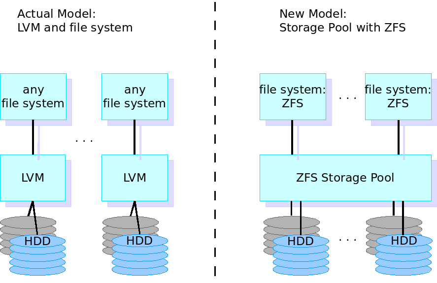Zfs pool and volume management linux sysop stuff for Show zfs pool version